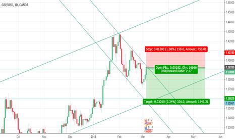 GBPUSD: Short GBP USD (Daily)