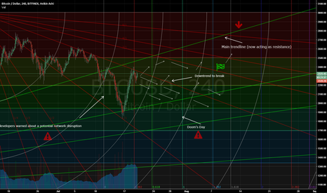 BTCUSD: An update of Bitcoin