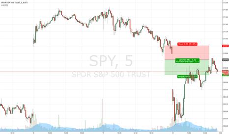 SPY: SPY Short idea