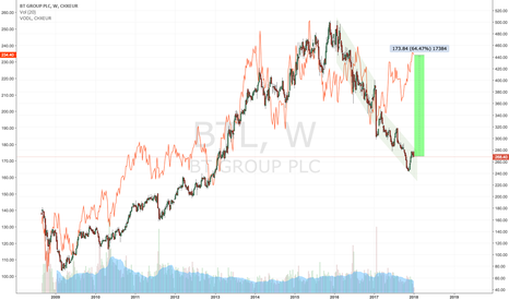 BTL: BT Group PLC: 60 % upside potential