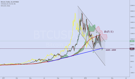 BTCUSD: Bitcoin is still moving in the descending channel.