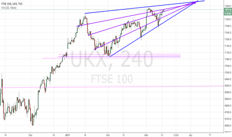 UKX: Another peak coming up in the FTSE100
