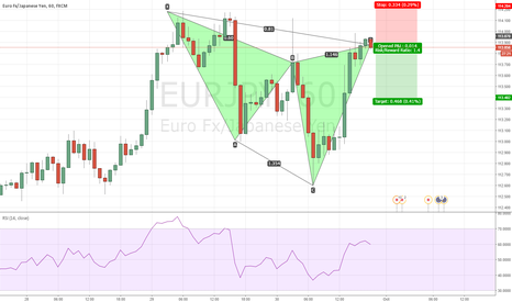 EURJPY: chyper completed EURJPY