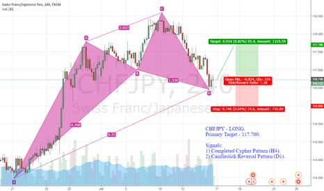 CHFJPY: CHFJPY - LONG.  Primary Target - 117.700.