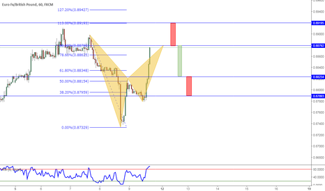 EURGBP: A bat is completed go short