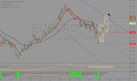 EURCAD: EURCAD: Clock is ticking...