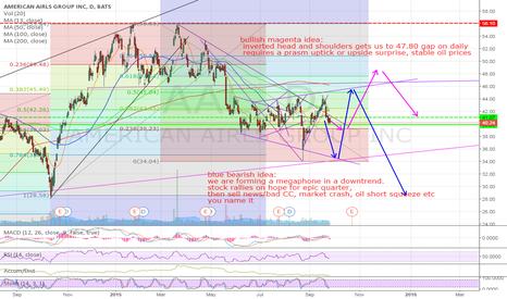 AAL: AAL two scenarios, bull and bear