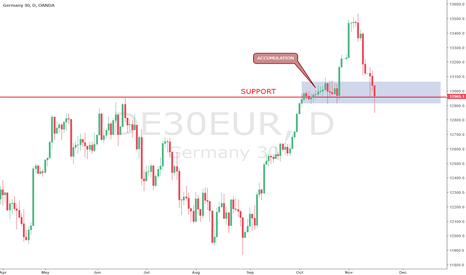 DE30EUR: DAX testing support zone