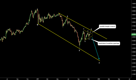 USDCNH: USDCNH. Possible wave count. WXYXZ. One more drop on the cards.