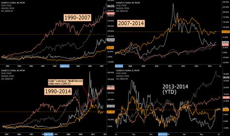 XAUUSD: Gold, Silver, Wall Street, Oil