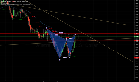AUDUSD:  Gartley Pattern Completion at 76.8 FIB and Possible reversal ?