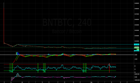 BNTBTC: signal in working BNT