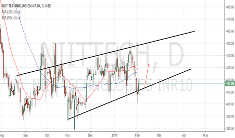 NIITTECH: Buy NIIT TECH