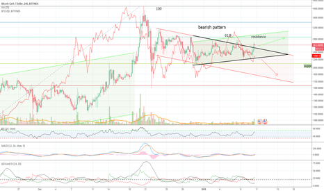 BCHUSD: BCH has broken out of triangle