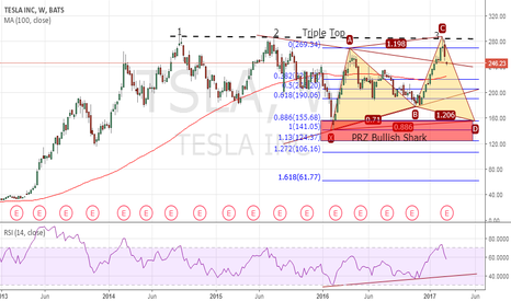 TSLA: Tesla Inc., (TSLA) – Triple Top & Potential Bullish Shark