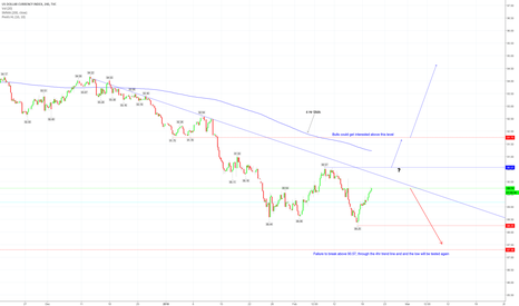 DXY: DXY - MOVE UP NOT CONVINCING YET