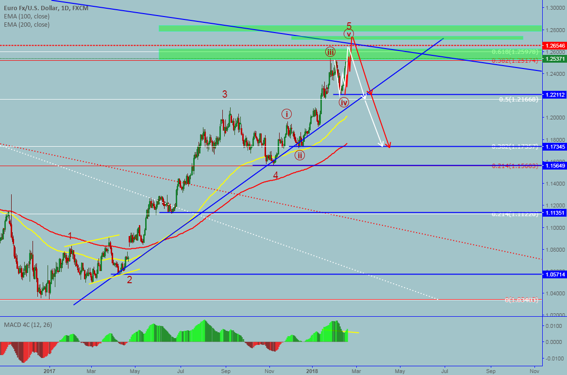 EURUSD: Daily forecast-Potential sell opportunity is comming