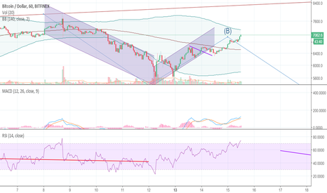 BTCUSD: Approaching short area