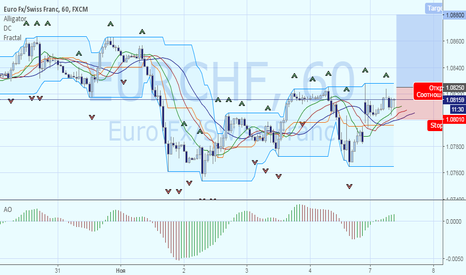 EURCHF: Покупка EURCHF. Цель 1.0880