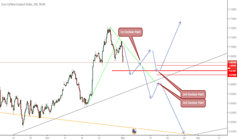 EURNZD: Long for 750 pips? Agree?
