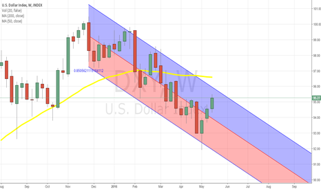 DXY: Think the next leg for the dollar will be down ? please comment