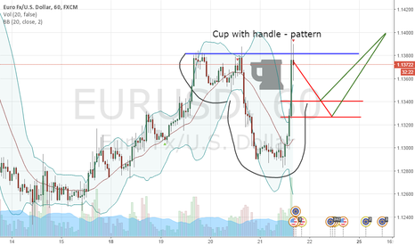 EURUSD: BUY AT LINES   STOP 1.1275