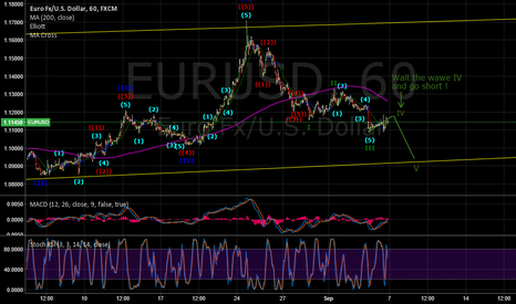 EURUSD: EURUSD: Waiting For Confirmation Signal