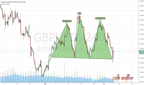 GBPUSD: Possible HEAD+SHOULDERS on GBPUSD on 4hr