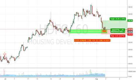 HDFC: 60 MIN DZ FOR SWING