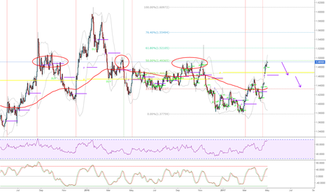 EURCAD: EURCAD - A path of resistance ahead?