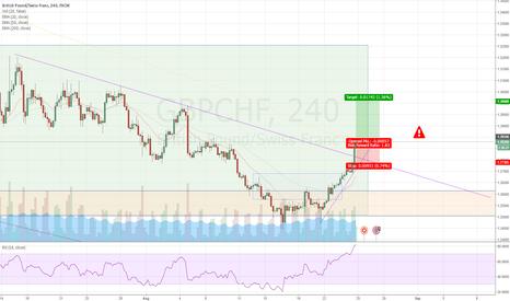 GBPCHF: GBP/CHF: Resistance trend line broken; go long
