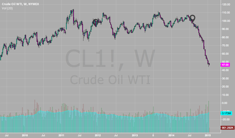 CL1!: TWO GEO-POLITICAL EVENTS WHICH DEFINED SUPPLY RISK FOR YEARS