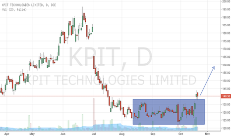 KPIT: KPIT Tech, Buy with 130 SL for Tgt 160.