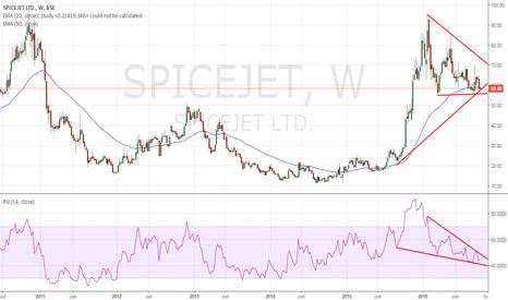SPICEJET: Technofunda stock