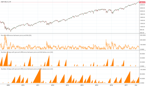 SPX: Number of days with percent difference between price and MA