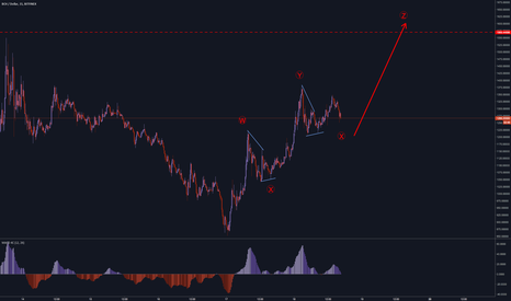 BCHUSD: BCHUSD Bitcoin Cash Expecting to complete the Z wave impulse.