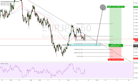 EURJPY: EURJPY Long at support