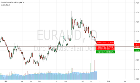 EURAUD: EURAUD short break out to the downside. watch the weekly open