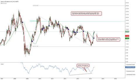 BBD: BBD Weekly - Brazil stocks are bullish