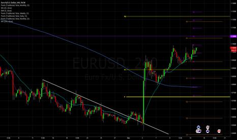 EURUSD: Do whatever you like Mr.Eur