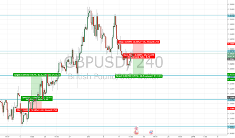 GBPUSD: Stronger USD from FOMC Funds Rate?