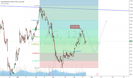 AG: Maybe doing a Gartley pattern