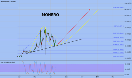 XMRUSD: MONERO (Long term target)