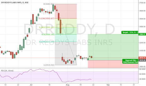 DRREDDY: DRREDDY A GOOD INVESTMENT AND TRADING STOCK