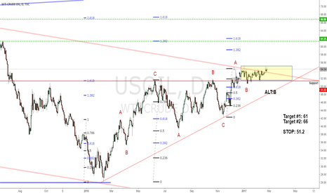 USOIL: Oil Breakout - Fibonacci and Waves