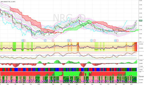 NRG: Short NRG at $18