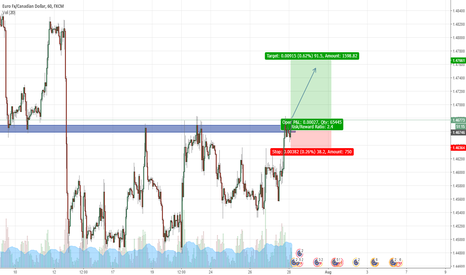 EURCAD: EURCAD support broken