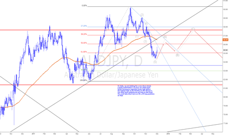 AUDJPY: AUDJPY Buy on H1 & H4 dips.