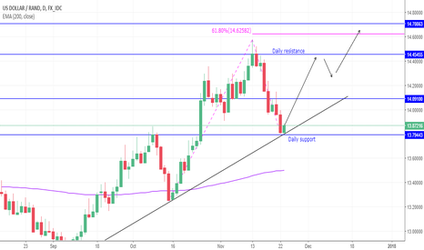 USDZAR: USDZAR at support for going up