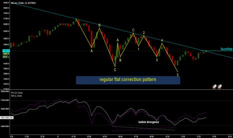BTCUSD: BTC/USD Long Flat Pattern